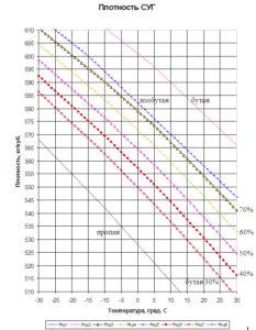 Таблицы для денсиметра